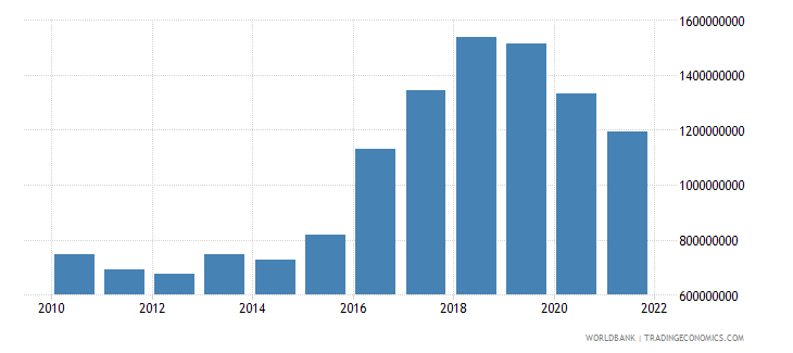 montenegro gross fixed capital formation constant 2000 us dollar wb data