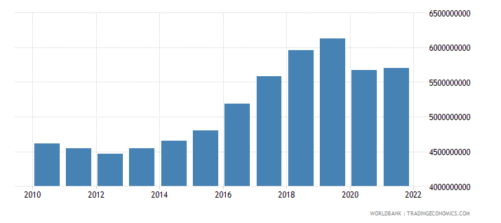 montenegro gross national expenditure constant 2000 us dollar wb data