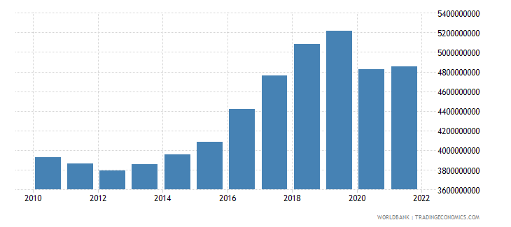 montenegro gross national expenditure constant lcu wb data