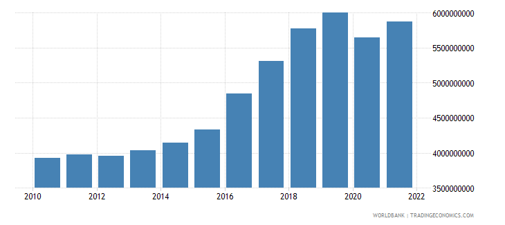 montenegro gross national expenditure current lcu wb data
