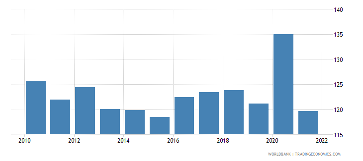 montenegro gross national expenditure percent of gdp wb data