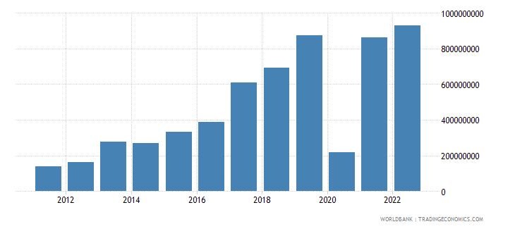 montenegro gross savings current lcu wb data