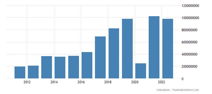 montenegro gross savings current us$ wb data