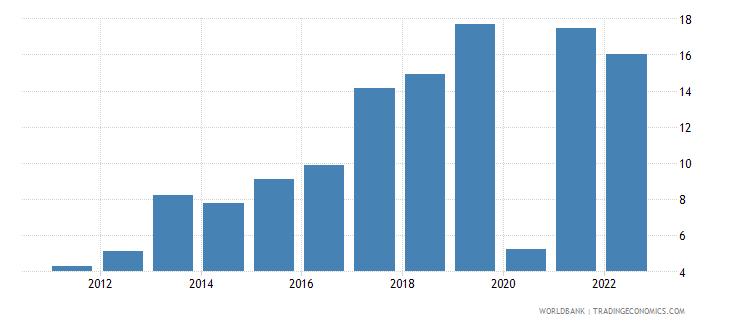 montenegro gross savings percent of gdp wb data