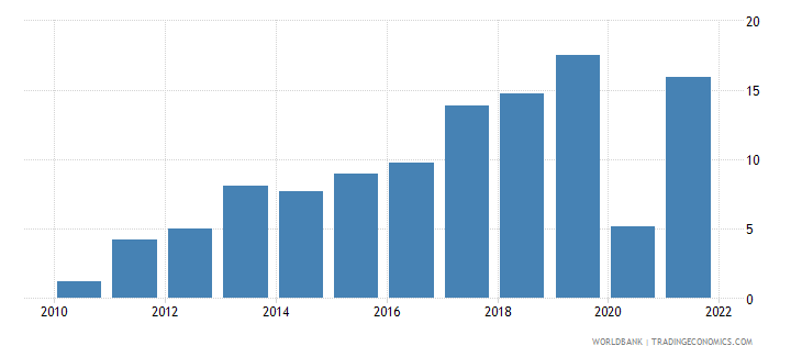montenegro gross savings percent of gni wb data