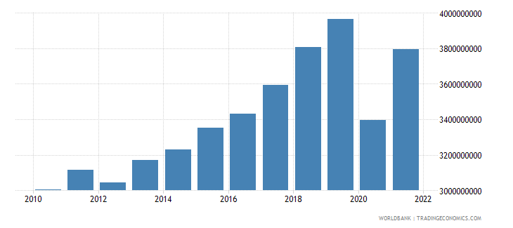 montenegro gross value added at factor cost constant 2000 us dollar wb data
