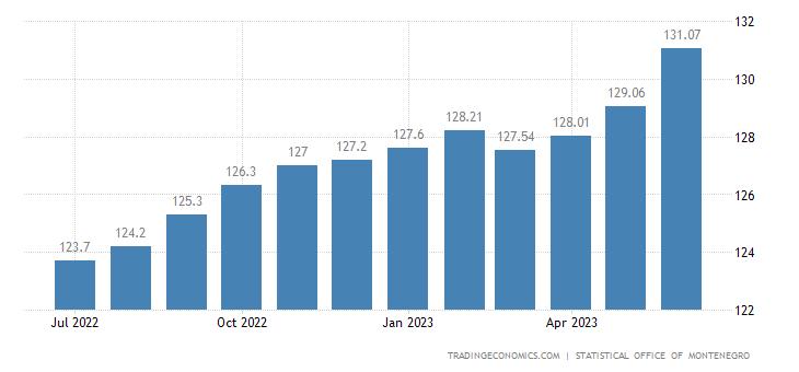 Montenegro Harmonised Consumer Prices