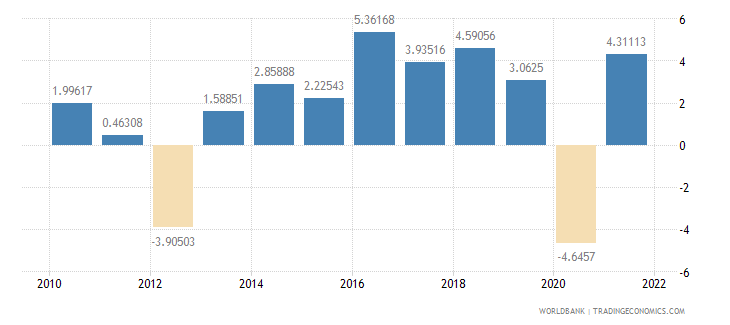 montenegro household final consumption expenditure annual percent growth wb data