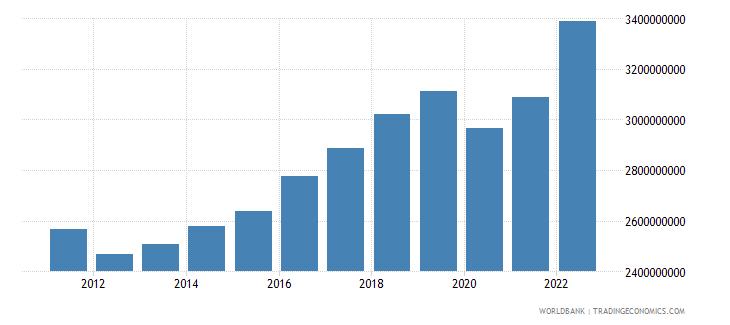 montenegro household final consumption expenditure constant lcu wb data