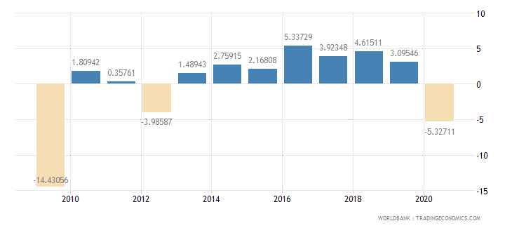 montenegro household final consumption expenditure per capita growth annual percent wb data