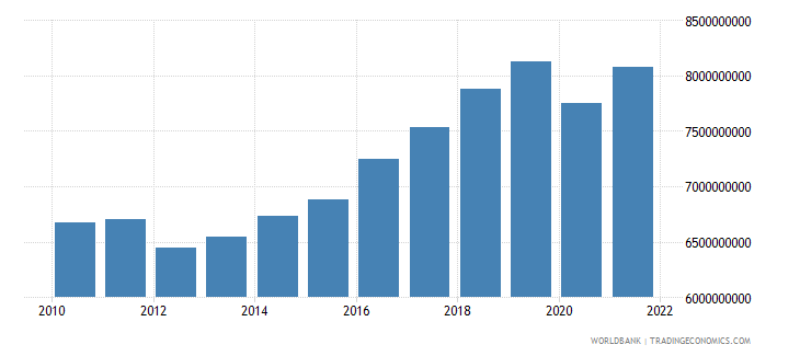 montenegro household final consumption expenditure ppp constant 2005 international dollar wb data