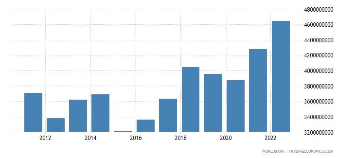 montenegro household final consumption expenditure us dollar wb data