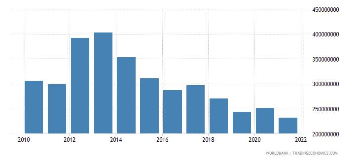 montenegro ibrd loans and ida credits dod us dollar wb data