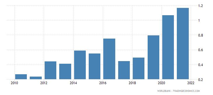 montenegro ict goods exports percent of total goods exports wb data