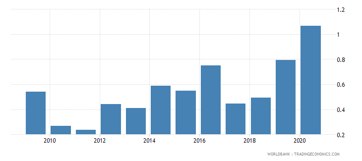 montenegro ict goods exports percent of total goods exports wb data