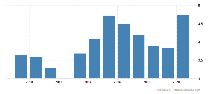 montenegro ict goods imports percent total goods imports wb data