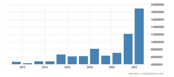 montenegro ict service exports bop current us$ wb data