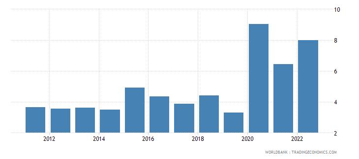 montenegro ict service exports percent of service exports bop wb data