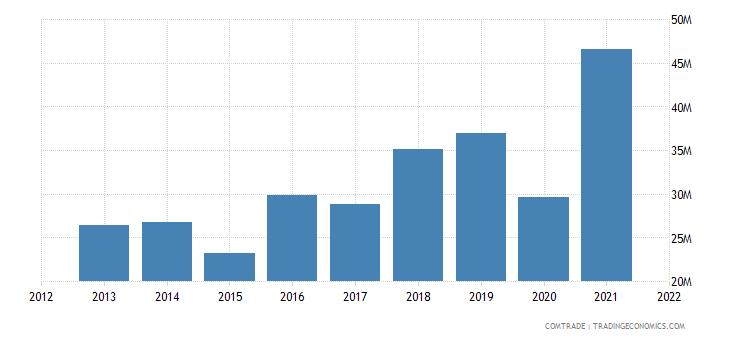 montenegro imports aluminum