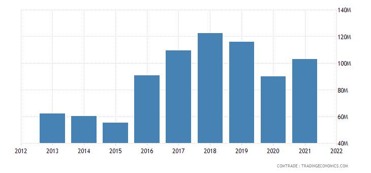 montenegro imports articles iron steel