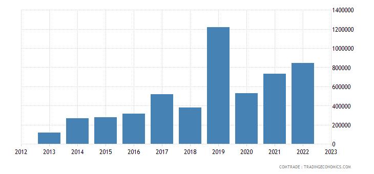 montenegro imports australia