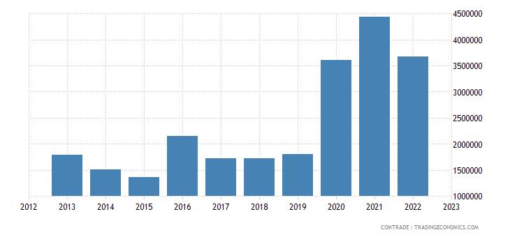 montenegro imports canada