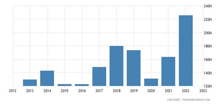 montenegro imports croatia