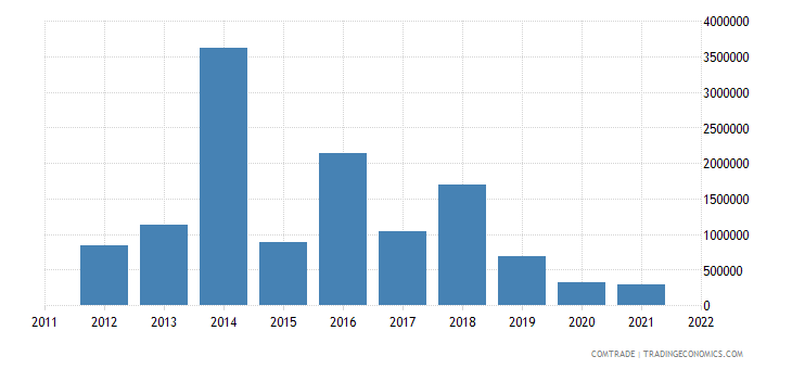 montenegro imports cyprus