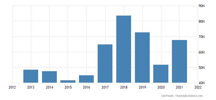 montenegro imports iron steel