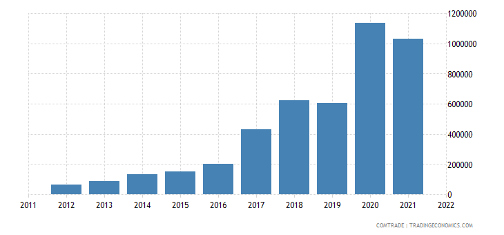 montenegro imports myanmar