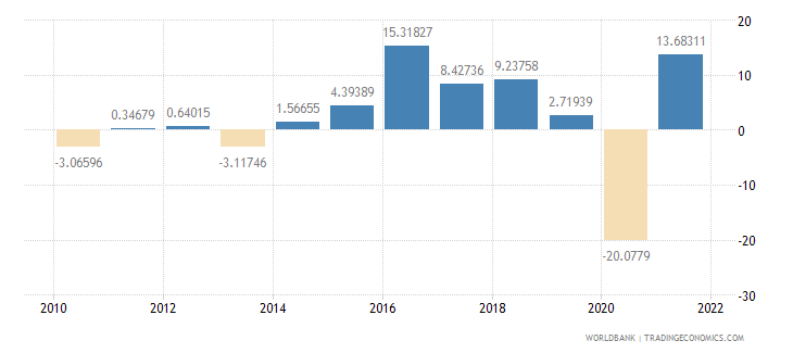 montenegro imports of goods and services annual percent growth wb data