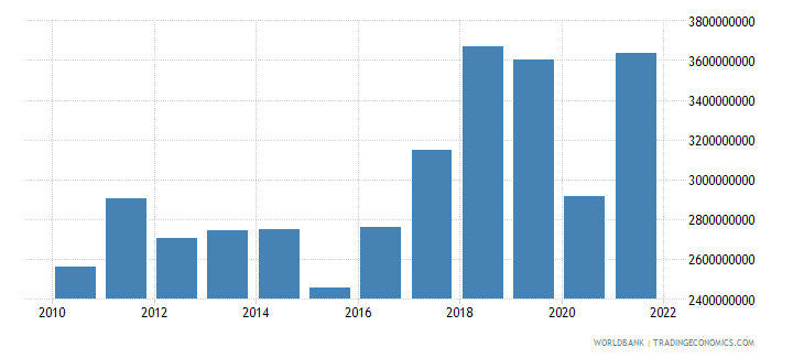 montenegro imports of goods and services bop current us$ wb data