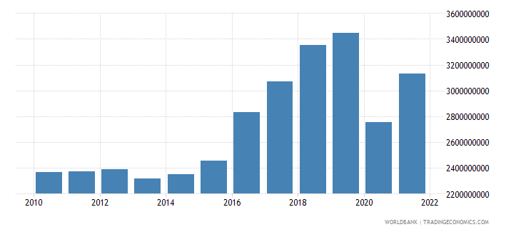 montenegro imports of goods and services constant 2000 us dollar wb data