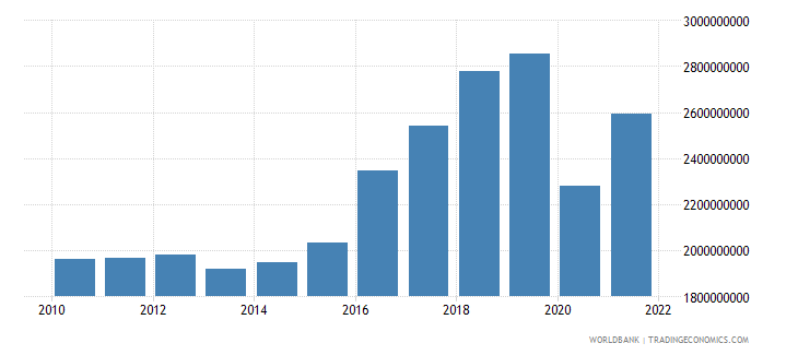 montenegro imports of goods and services constant lcu wb data