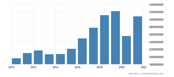 montenegro imports of goods and services current lcu wb data