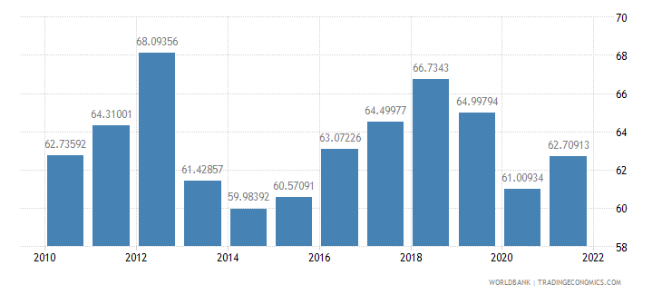 montenegro imports of goods and services percent of gdp wb data