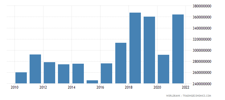 montenegro imports of goods and services us dollar wb data