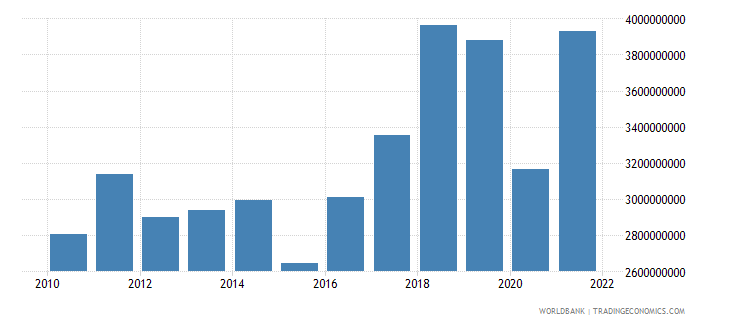 montenegro imports of goods services and primary income bop current us$ wb data