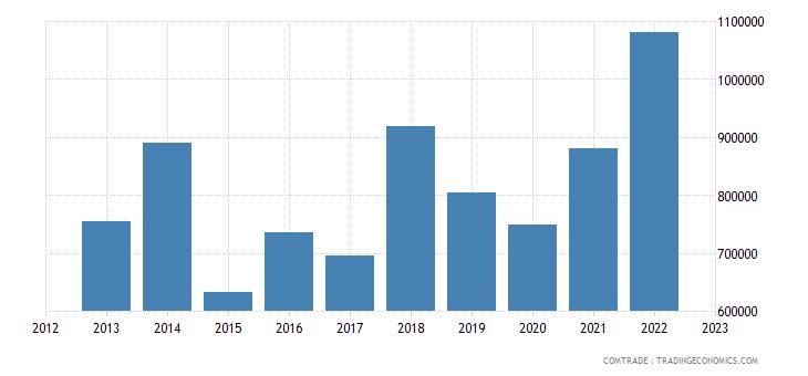 montenegro imports philippines