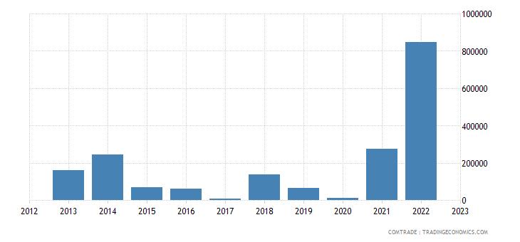 montenegro imports saudi arabia