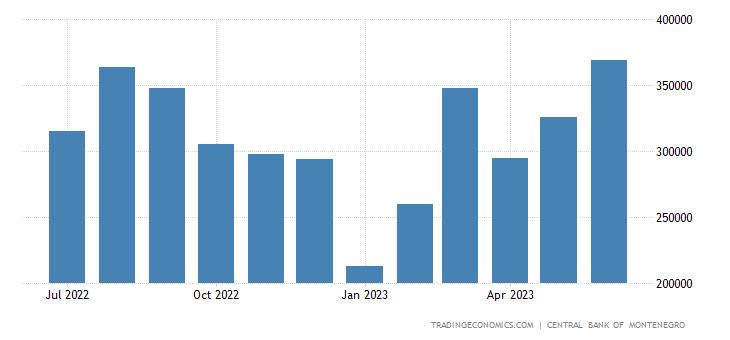 Montenegro Imports