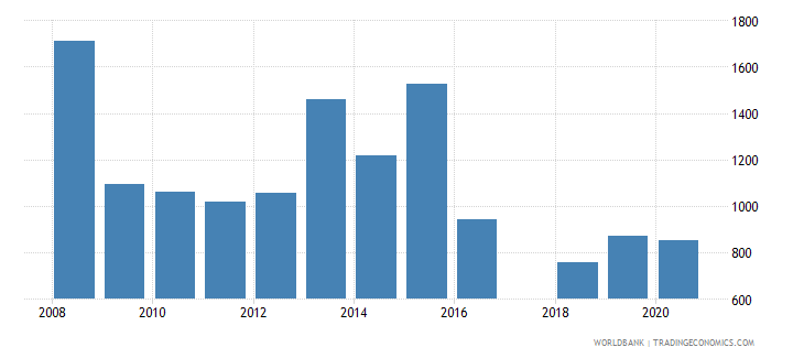 montenegro industrial design applications nonresident by count wb data
