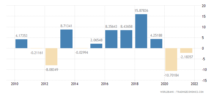 montenegro industry value added annual percent growth wb data