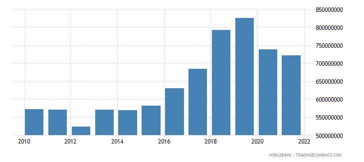 montenegro industry value added constant 2000 us dollar wb data