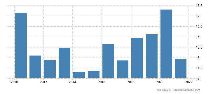montenegro industry value added percent of gdp wb data