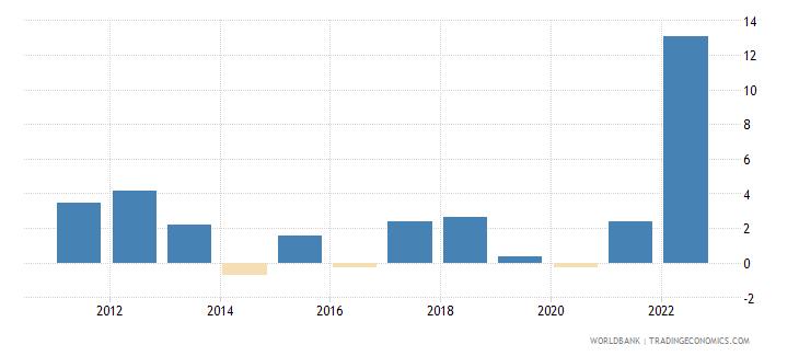 montenegro inflation consumer prices annual percent wb data