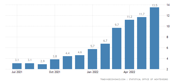 Montenegro Inflation Rate