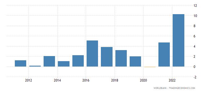 montenegro inflation gdp deflator annual percent wb data