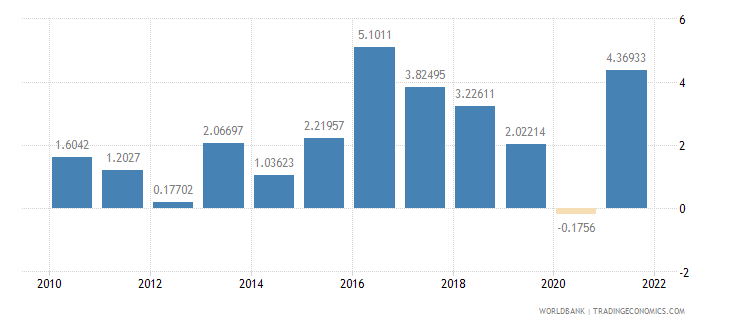 montenegro inflation gdp deflator annual percent wb data