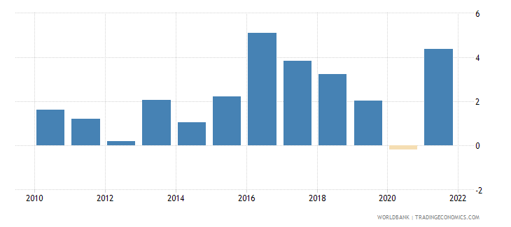 montenegro inflation gdp deflator linked series annual percent wb data